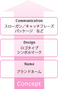 一貫したブランドアイデンティティの構築